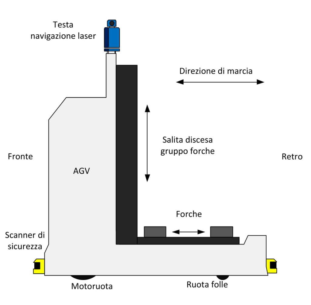 agv-a-forche-telescopiche