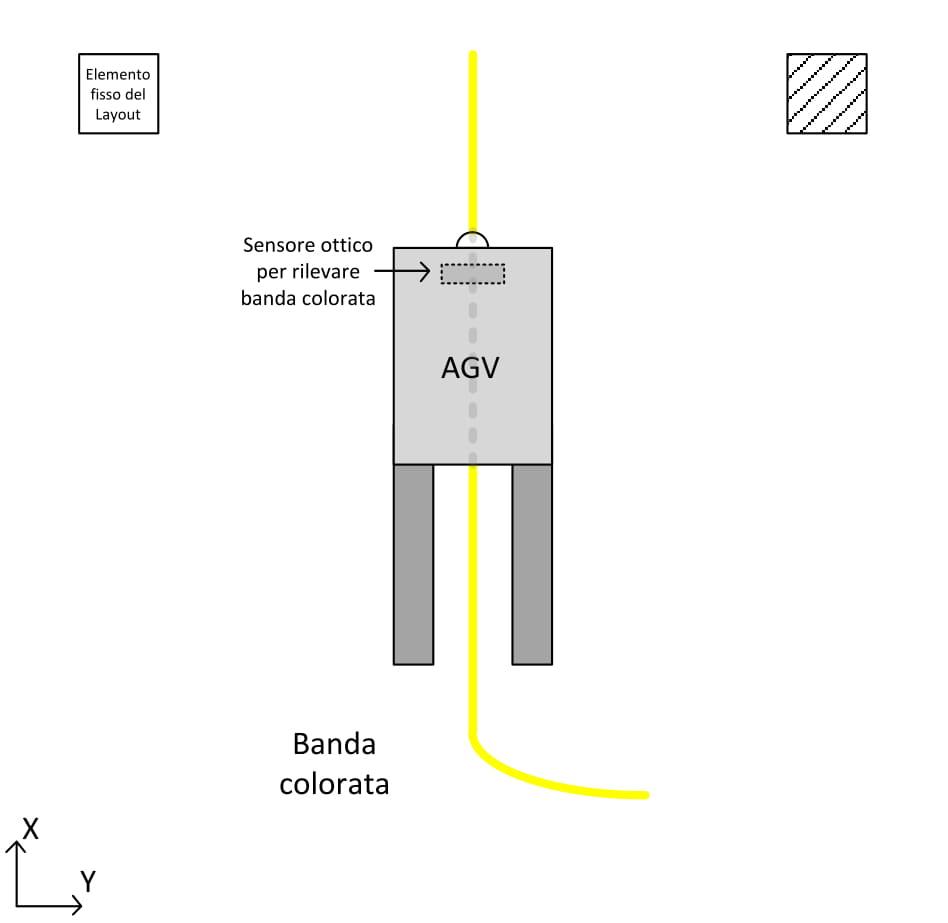 AGV-navigazione-a-banda-ottica