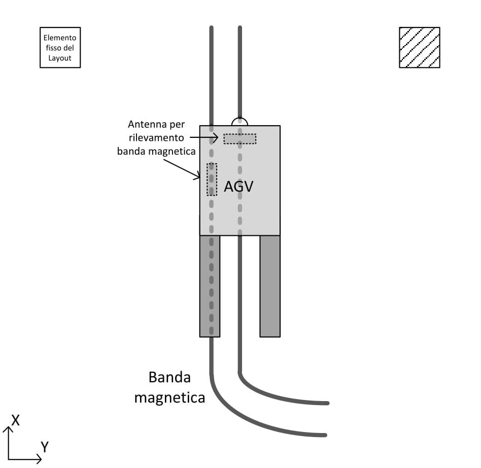 AGV-navigazione-a-banda-magnetica