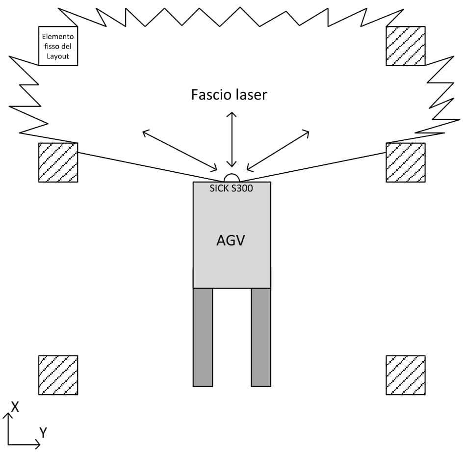 AGV-navigazione-riconoscimento-contorni