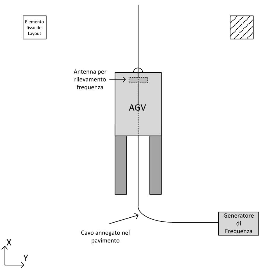 AGV-navigazione-filoguidata