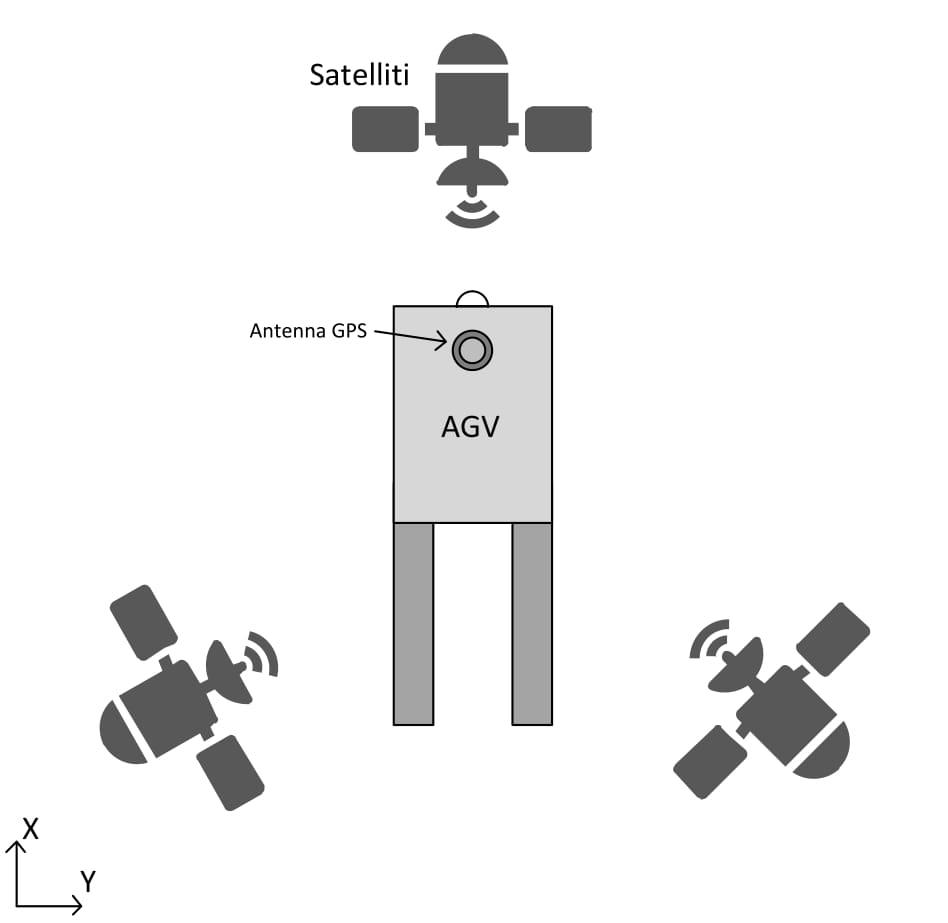 AGV-navigazione-GPS
