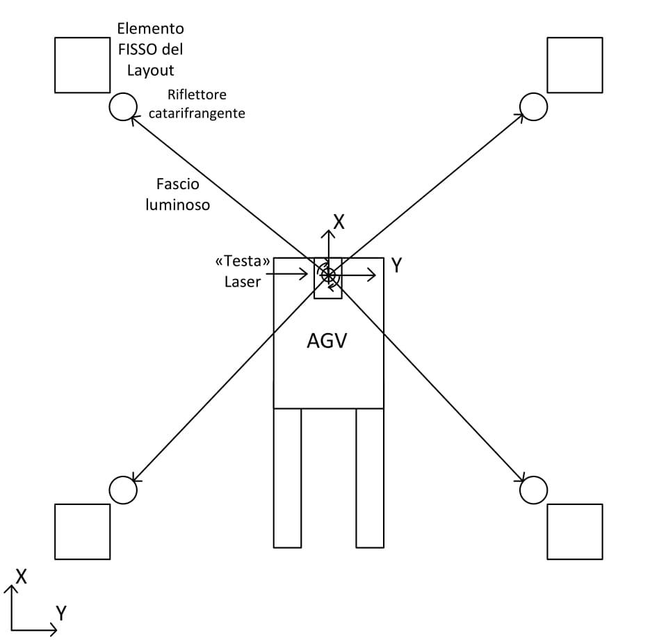 AGV-navigazione-laser