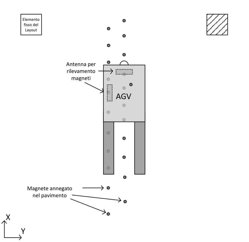AGV-navigazione-a-magneti