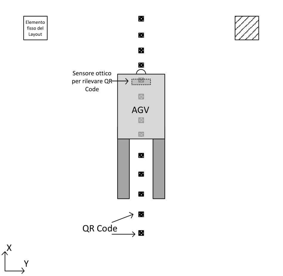 AGV-navigazione-QR-code