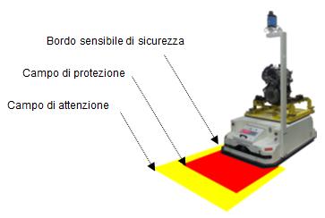 campi bumper laser