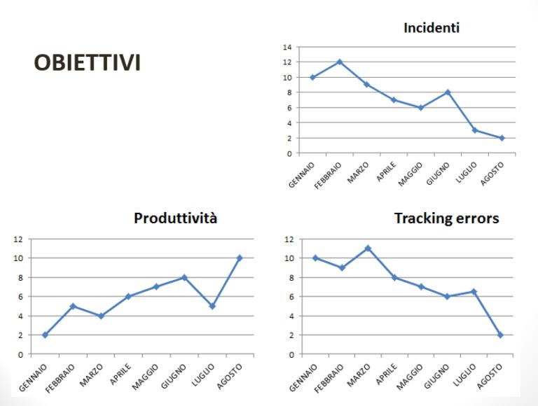 statistiche sistema AGV