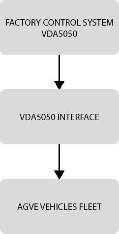 vda5050-interface